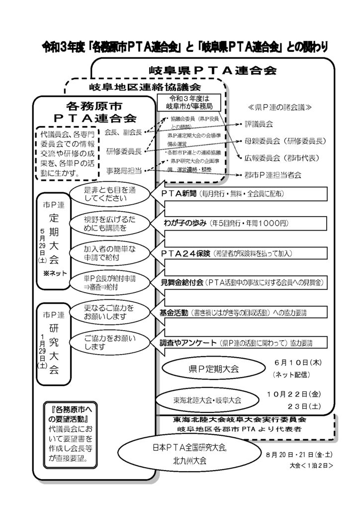 R3年度市P連と県P連の関わりのサムネイル