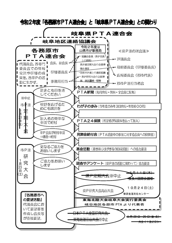 R2度県P連との関わりのサムネイル